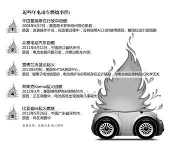 比亚迪电动车起火调查 电池包未经权威测试高清图片