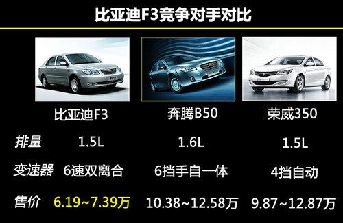 最低6.19万 比亚迪3系车搭载双离合高清图片