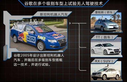 汽车,也成为了未来无人驾驶汽车的雏形.该车安装了车载摄像高清图片