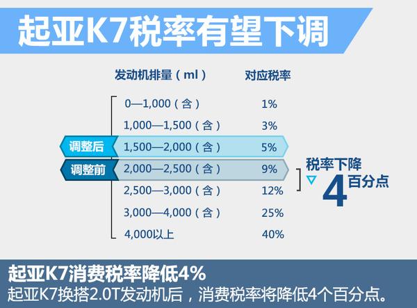 起亚全新K7将引入国内 有望为华换搭2.0T(图3)