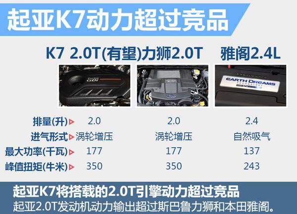 起亚全新K7将引入国内 有望为华换搭2.0T(图4)