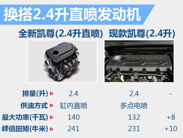 起亚全新凯尊轴距加长 换搭缸内直喷发动机(图3)