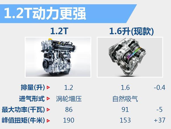 东风日产骊威将搭1.2T引擎!动力提升油耗低(图3)