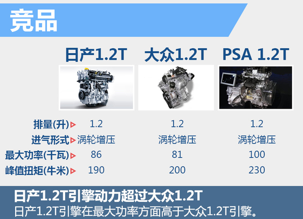 东风日产骊威将搭1.2T引擎!动力提升油耗低(图4)