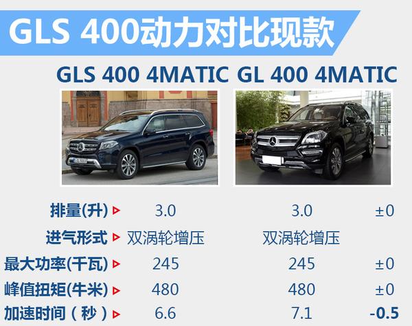 奔驰旗舰SUV将3月10日上市 预计售价120万起(图4)