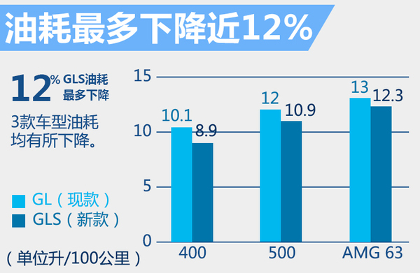 奔驰旗舰SUV将3月10日上市 预计售价120万起(图7)