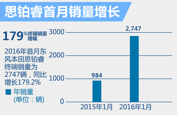 东风本田思铂睿将增搭2.0T 动力将大幅提升(图3)