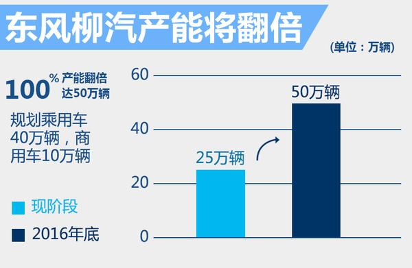 东风风行1月销量-增14% 年内将推出3款SUV!(图4)