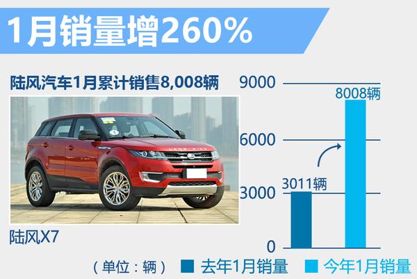 陆风1月销量涨260% 年内将再推3款全新SUV!(图2)