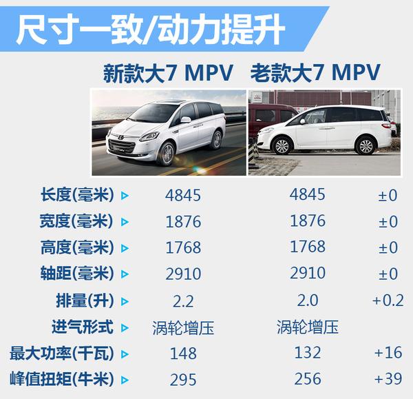 纳智捷大7MPV改款 降价6万元/动力大幅提升(图2)