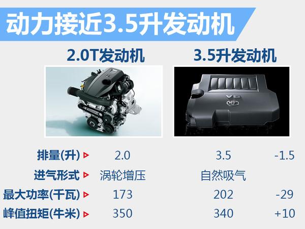 丰田新普瑞维亚将搭2.0T 动力输出接近3.5升(图3)