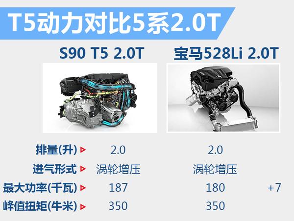 大咖来了 沃尔沃S90下月25日登陆中国迎首秀(图6)