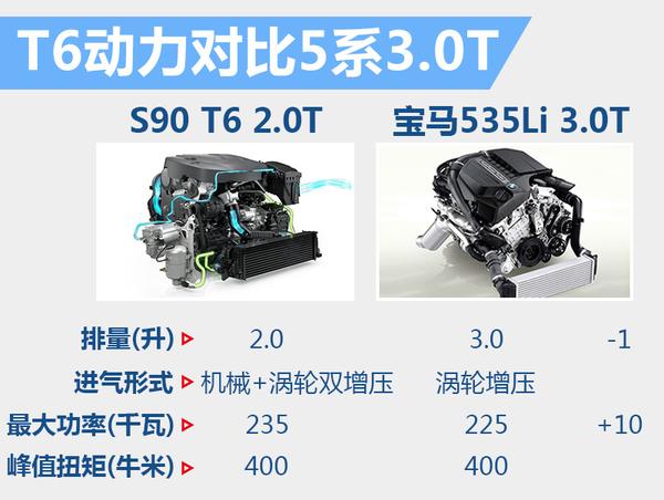 大咖来了 沃尔沃S90下月25日登陆中国迎首秀(图7)