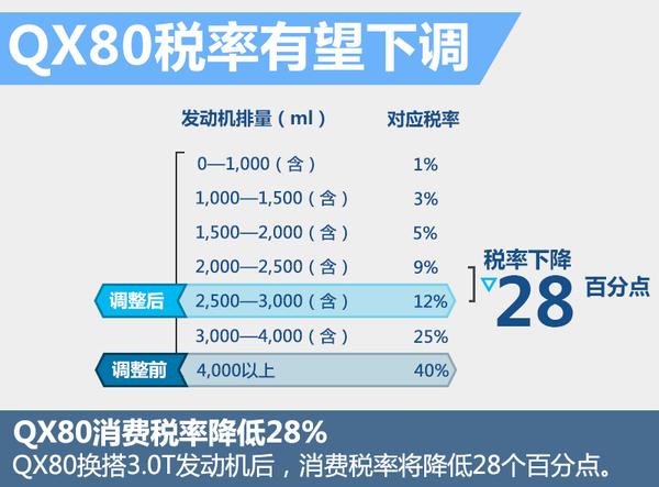英菲尼迪自主3.0T引擎参数曝光 5款车将换装(图4)