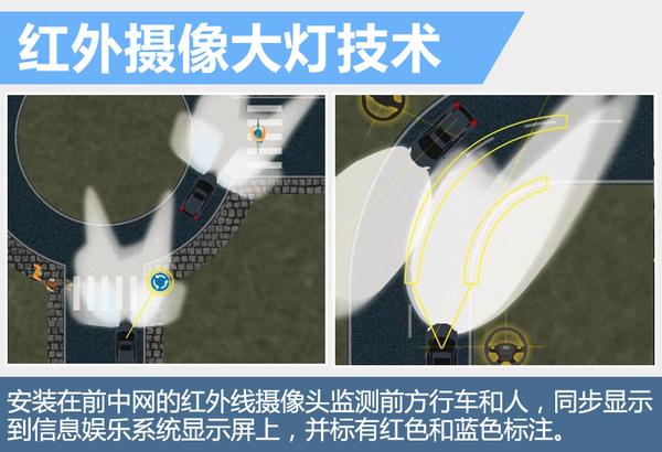 透过眼睛看透心灵 福特表示我有三大灯光技术(图4)