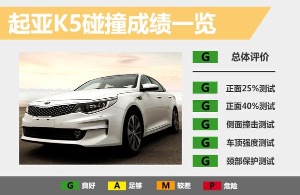 起亚新款K5安全性能解析 多角度碰撞结果一览(图2)
