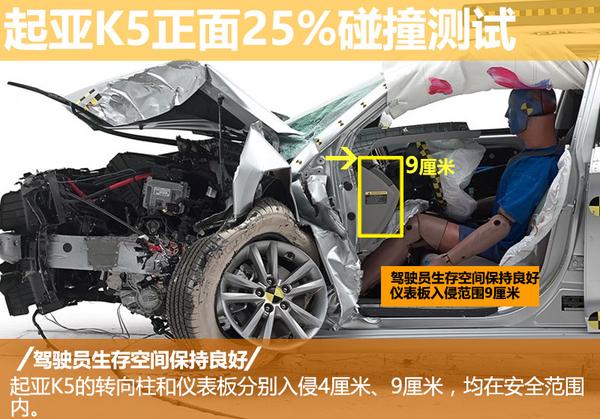 起亚新款K5安全性能解析 多角度碰撞结果一览(图5)