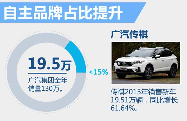 广汽集团去年净利润大增30%背后 谁贡献最大(图4)