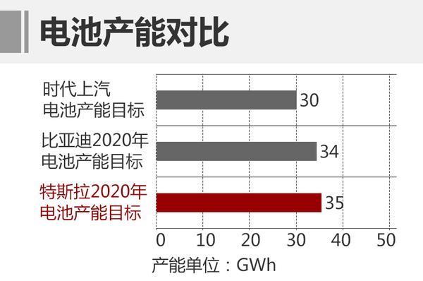 据知情人士透露,合资公司总规划的规模将达30GWh,可具备生产相当于60万辆纯电动荣威ERX5车或300万辆插电式强混的电池供应能力。