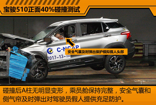 在正面40%碰撞测试中,宝骏510的安全气囊及时弹开,为驾驶员假人提供充足的保护。新车在碰撞后,A柱无明显变形,驾驶舱保持完整状态。