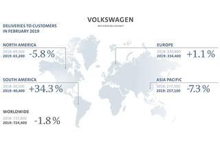 大众集团2月全球交付超72万辆 今年推90余款新车