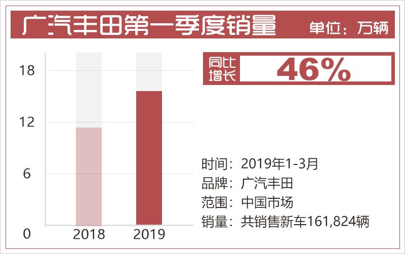 广汽丰田第一季度销量同比增长46%